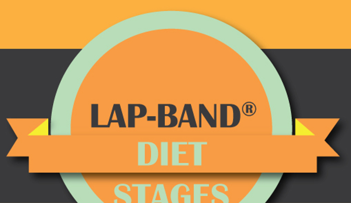 Dangers Of Lap Band Surgery