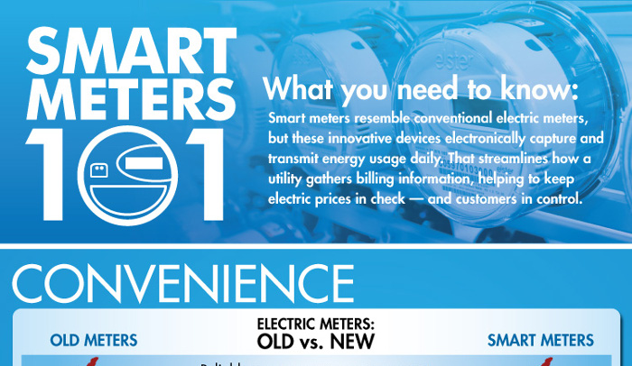 Dangers of Smart Meters
