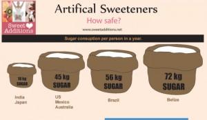 Dangers of Stevia