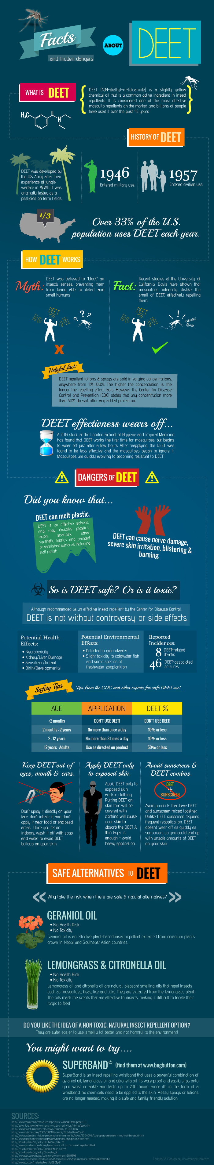 Hidden Dangers Of Deet