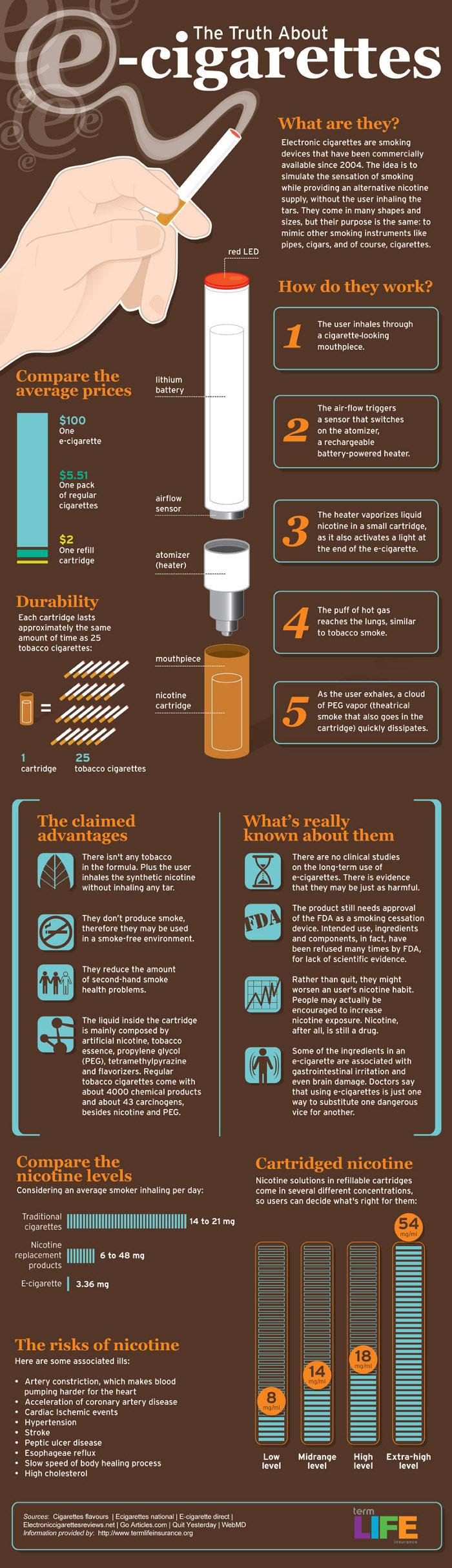 Vapor Cigarette Pros And Cons Hrf