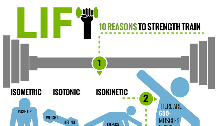 Wrist Weights Pros and Cons
