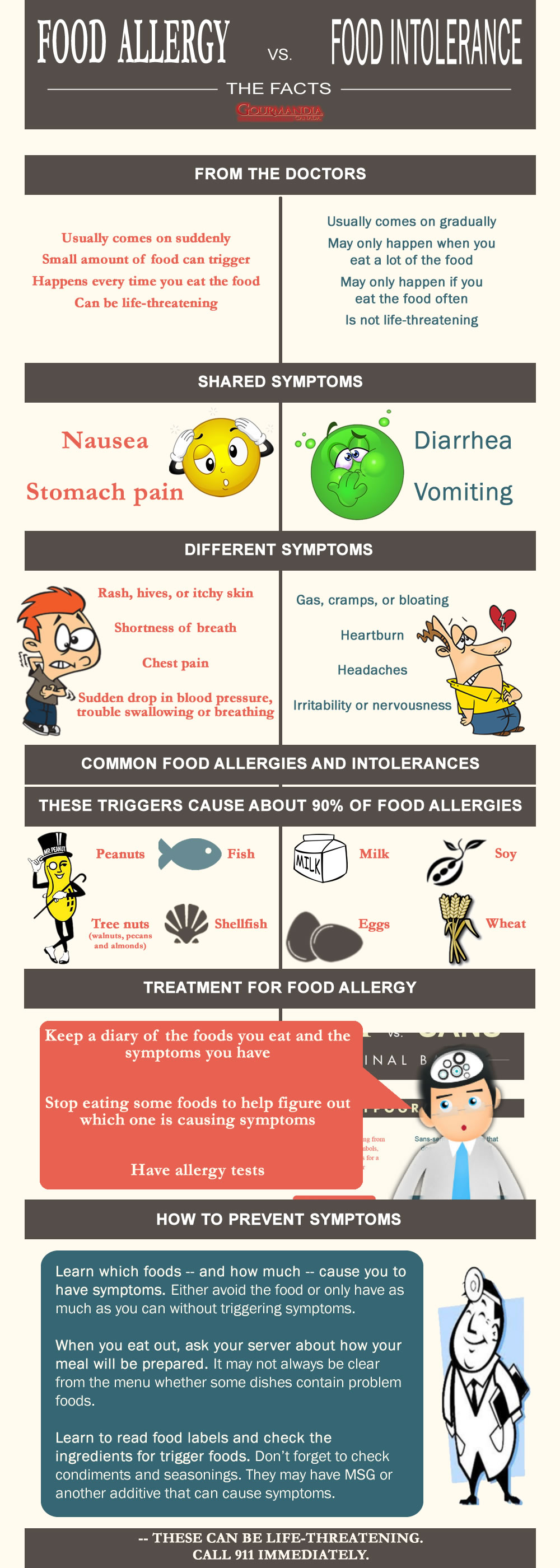 Comparison of Food Allergy and Food Intolerance