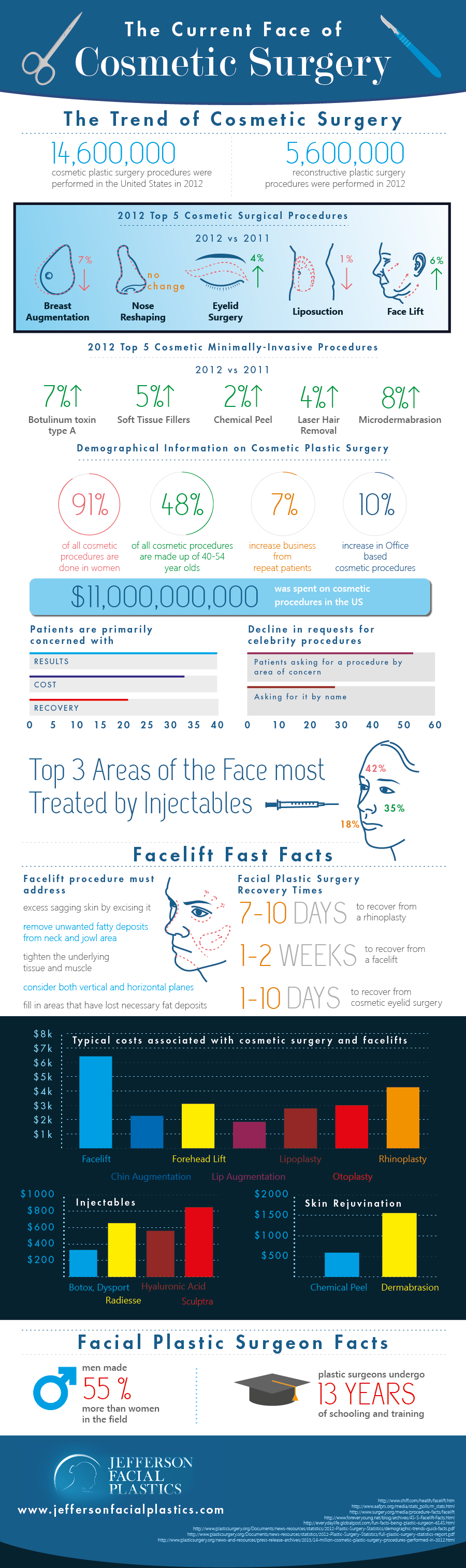 Cosmetic Surgery Industry Trends