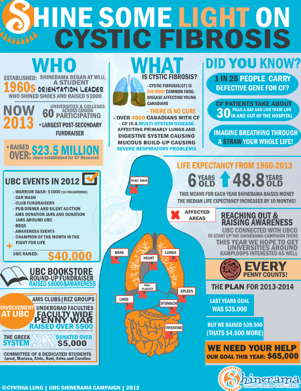 Cystic Fibrosis Statistics and Facts