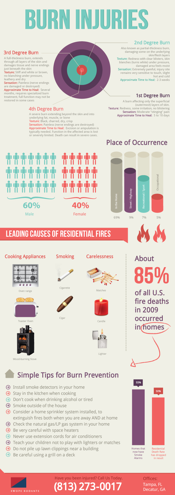 Different Types of Burn Injuries