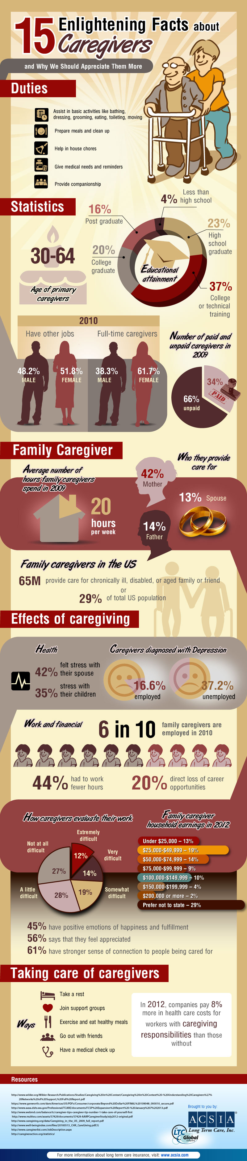 Facts About Caregivers