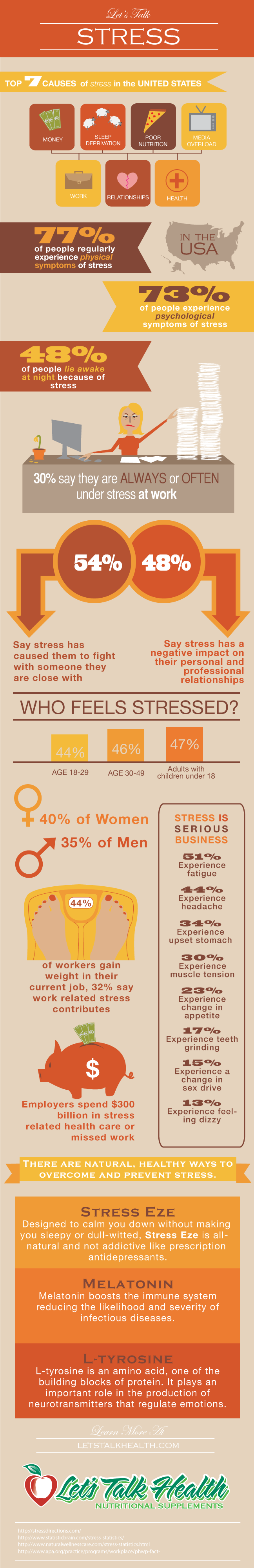 Facts About Stress