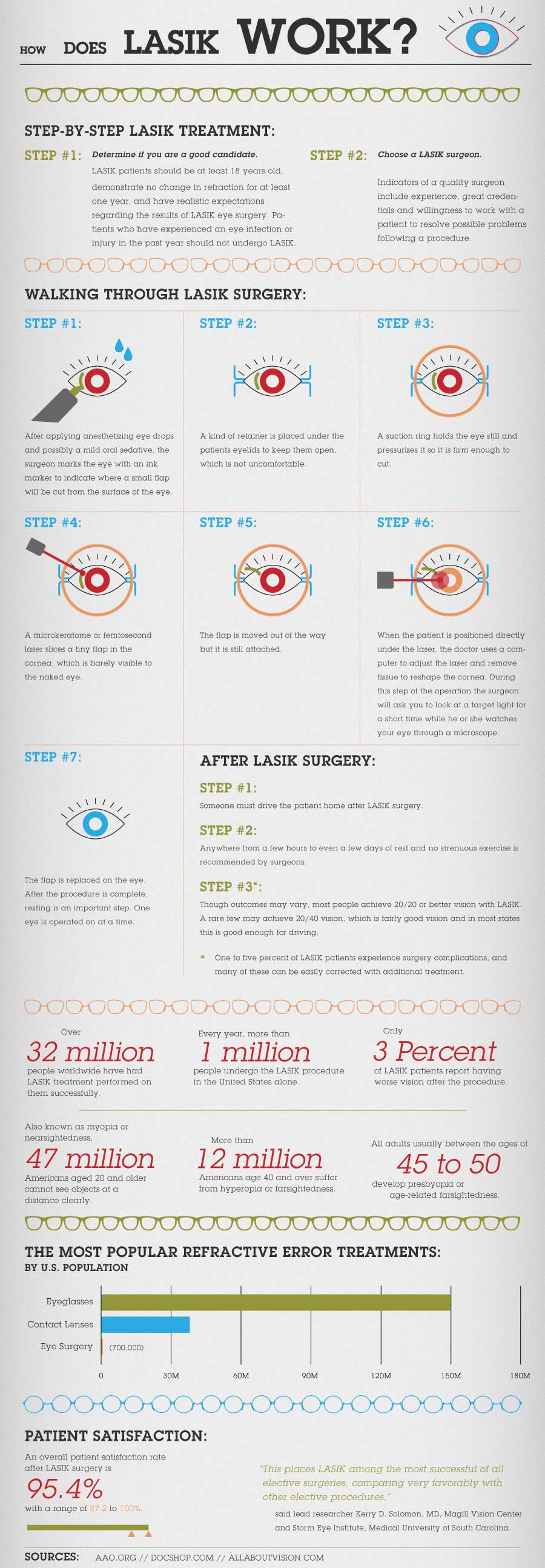 Guide to Lasik Surgery