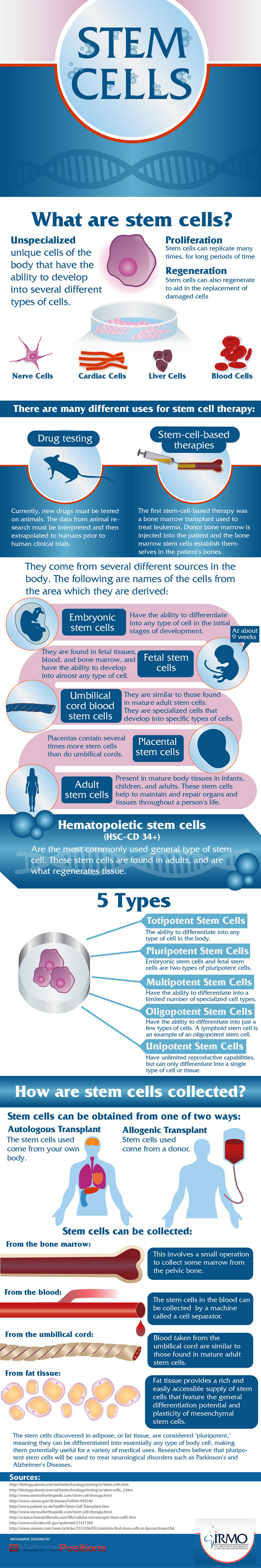 Guide to Stem Cells
