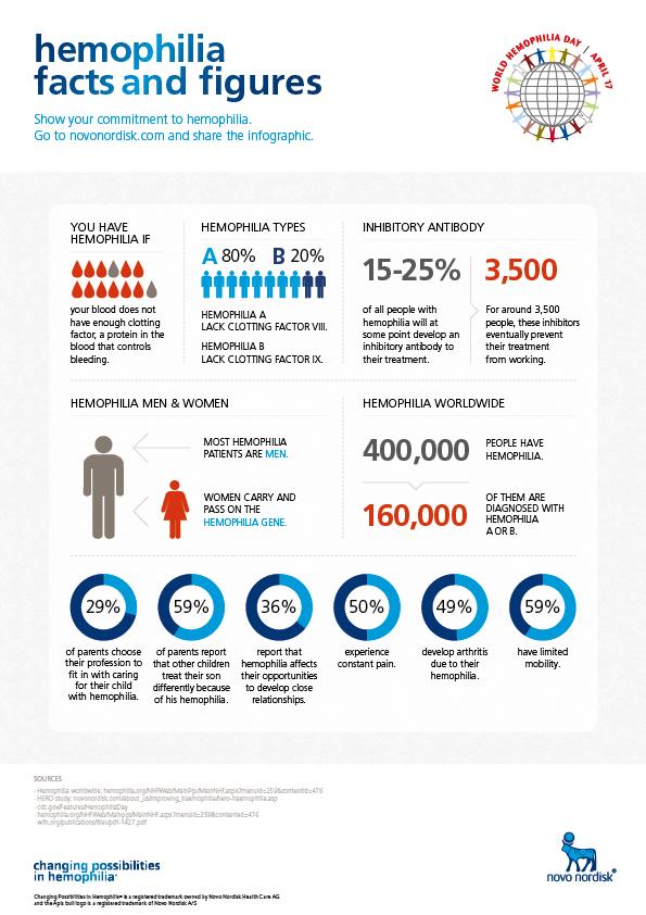 Hemophila Facts and Stats