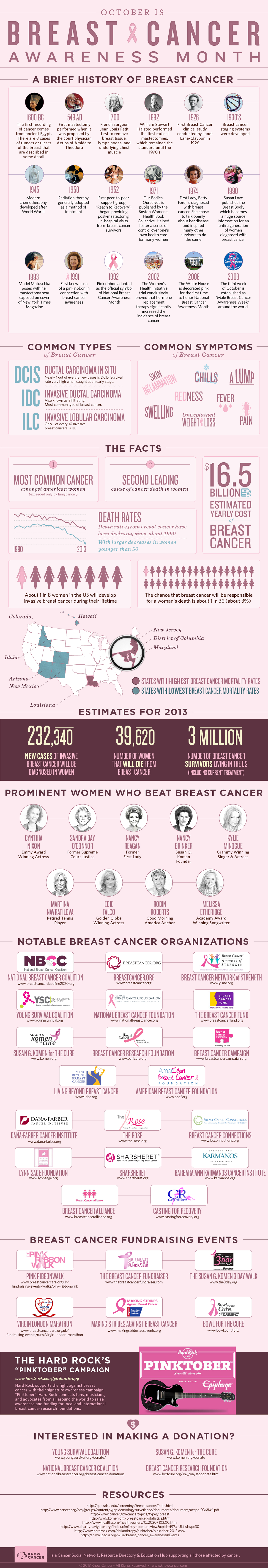 History of Breast Cancer