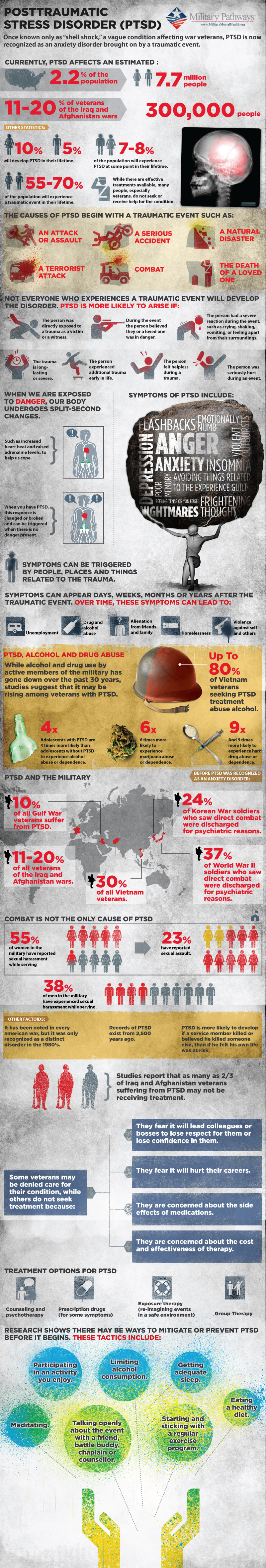 PTSD Statistics and Facts