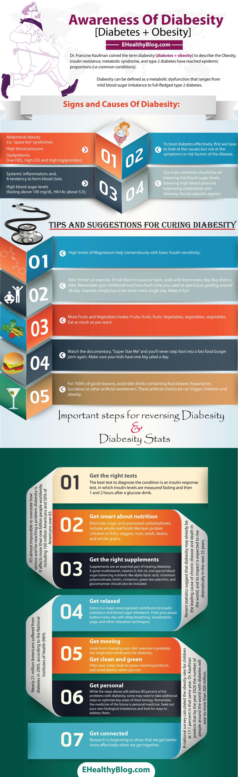 Relating Obesity to Diabetes