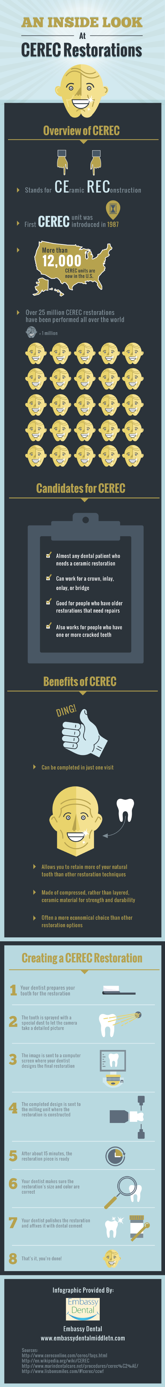 Statistics of CEREC Restorations