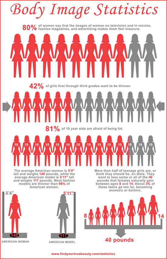 body image in women Body weight is of both physical and psychological importance to canadian women it is associated with health status, physical activity, body image and self-evaluation the body mass index (bmi) is the most common method of describing body weight standardized for height and is often used to derive healthy weights and to establish health risks.