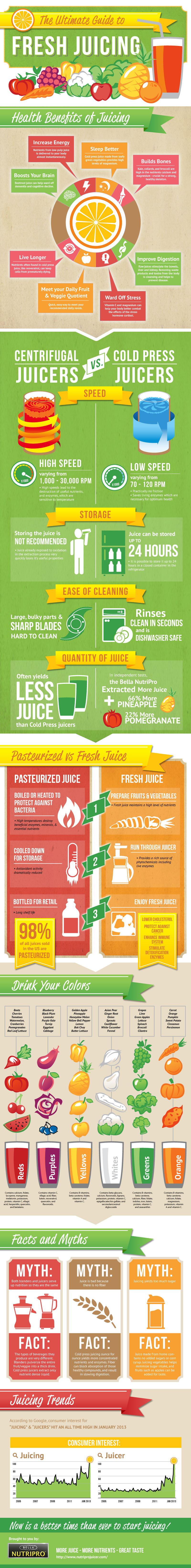 Ultimate Guide to Juicing