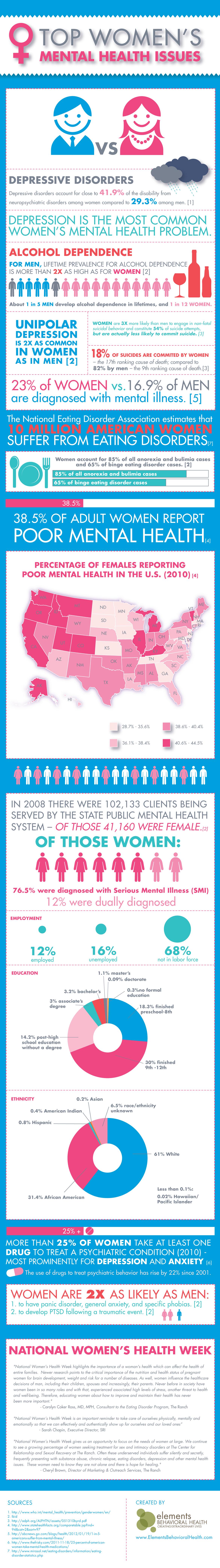 Women Mental Health Statistics