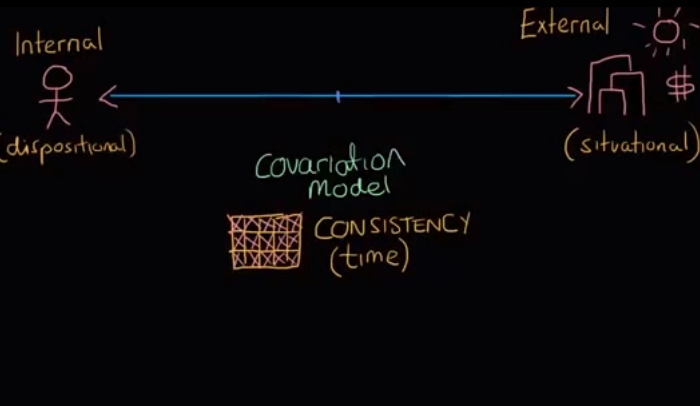 covariation-theory-explained