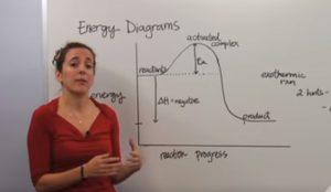 Energy Maneuverability Theory Explained